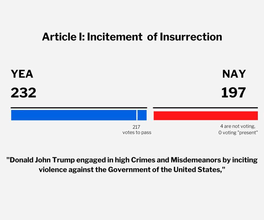 On Wednesday, Jan. 13, the House moved forward with their hearing and voted to impeach Donald Trump based on Incitement for Insurrection. In the vote, ten Republicans joined Democrats, including the House